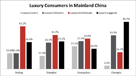 Luxury goods in China - Essay Example